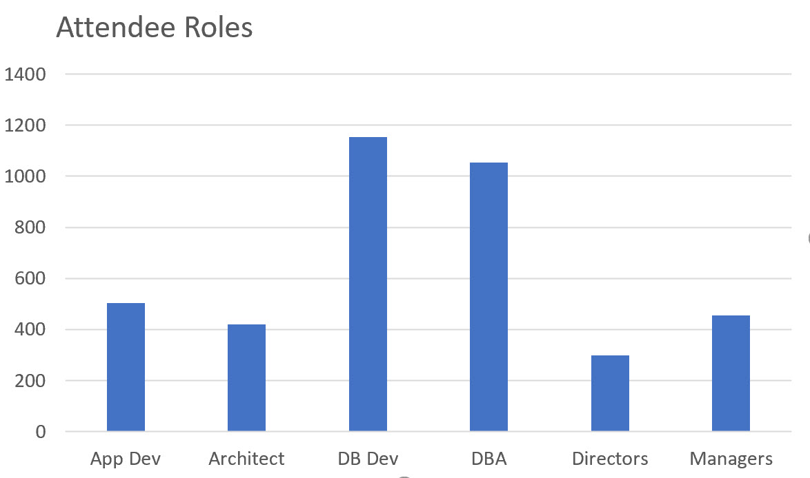dpg_vs_may2020_attendee_roles